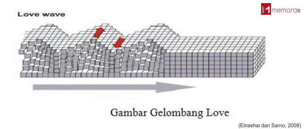 Image result for ilustrasi gerak love waves