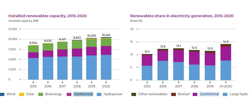 Kapasitas energi terbarukan yang terpasang pada 2015-2020 dan pangsa energi terbarukan dalam pembangkit listrik, 2015-2020 (sumber: Deep decarbonization of Indonesia's energy system: A pathway to zero emissions by 2050)